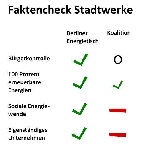 Faktencheck