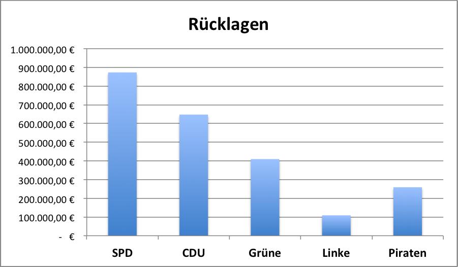 RuecklagenFraktionen2012